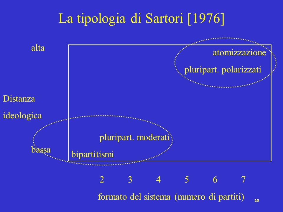 La tipologia di Sartori [1976]